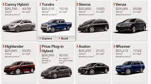 toyota list of cars toyota car price list in uae toyota car price in dubai submited