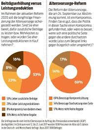 umfrage rentner möchten gerne im rentenreform 2020 junge sind bereit mehr zu zahlen blick
