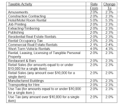 sales tax table 2016 city of phoenix transaction privilege sales use tax rate