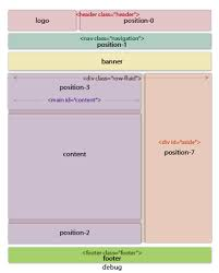 template layout div create a two column template with a width ratio of 2 1 a guide for