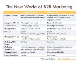 what is b2b marketing resumess memberpro co