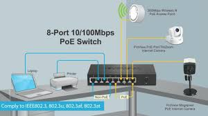Home Network Design Switch Poe Switch 4ch 8ch Power Over Ethernet Solution To Ip Cameras