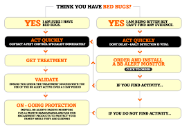 Bed Bugs Treatment Cost Bb Alert Bed Bug Detection And Monitoring