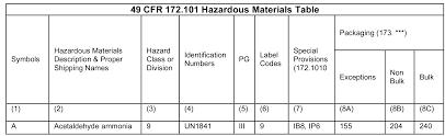 49 cfr hazardous materials table inhalation hazard 6