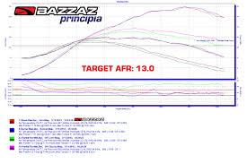 bazzaz for honda crf250l