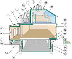 where to insulate in your home full service insulation
