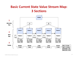 Value Stream Map Basic Current State Value Stream Map 3 Sections 1 2 3