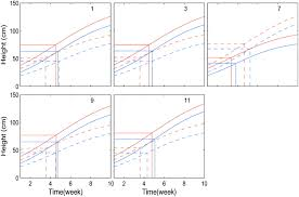 a unified statistical model for functional mapping of environment