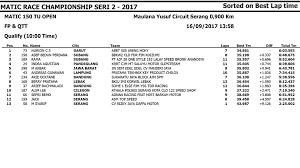 hasil kualifikasi kejurda matic open banten 2017 seri 2