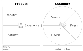 value proposition canvas template peter j thomson