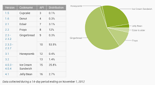 android os releases releases android os adoption chart for november trutower