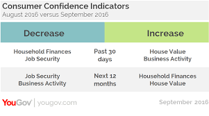 yougov consumer confidence recovery slows as job security declines