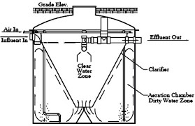 wiring diagram for aerobic septic system wiring diagrams