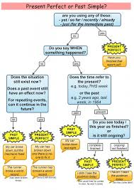 present perfect or past simple english tenses