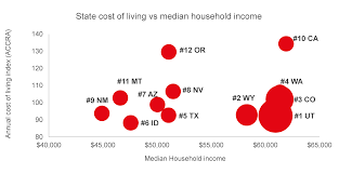 which state has the lowest cost of living utah best in the west for income vs cost of living
