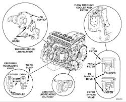 Dodge Trucks Cummins Engine - does a 24 valve cummins have engine oil cooler and where is