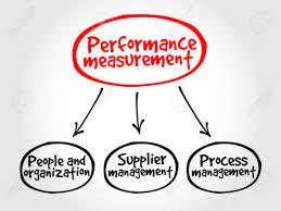 Map Performance Performance Measurement Mind Map Business Management Concept