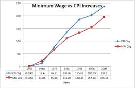us bureau of labor statistics cpi inflation and taxes rneconomist com