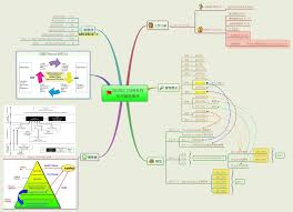 Iso Map My Profile Xmind The Most Popular Mind Mapping Software On The