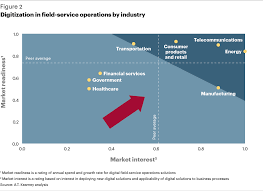 field services races toward digital a t kearney consumer