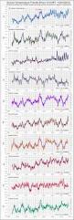 c3 agw temperature instrumental records