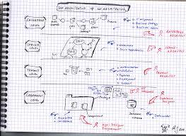 software architektur software architektur explain it visual