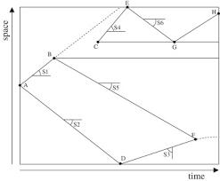 curved boundaries in multi layer shallow water lattice boltzmann