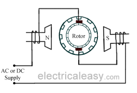 universal motor construction working and characteristics