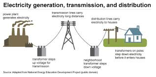 how electricity is delivered to consumers energy explained your