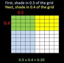 area model multiplying decimals decimals pinterest