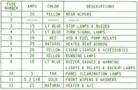 95 jeep fuse diagram 1995 jeep wrangler fuse box diagram circuit wiring diagrams
