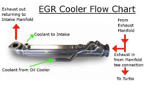 ford ranger egr valve problems ford f series duty powerstroke 6 0l turbocharged diesel