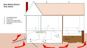 radon test archives ecotech