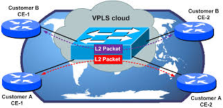 updated l2 mpls vpn introduction and h3c configuration examples