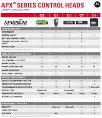 apx radios magnum electronics inc page 2