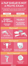 Neen Pelvic Floor Educator by 917 Best Infographics Images On Pinterest Pregnancy First Aid