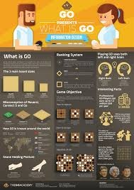 Go Design by The Go Academy Infographic Design On Behance