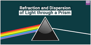 Physics Of Light Prism Refraction U0026 Dispersion Physics