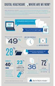 17 best healthcare marketing infographics images on pinterest