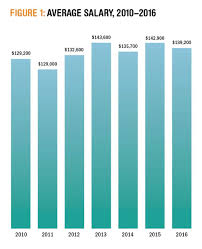 healthcare marketing salaries drop but employees content
