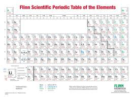 Periodice Table Flinn Periodic Table Two Sided Hanging Wall Chart