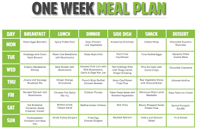 food plan to lose weight in a week weight loss u0026 diet plans