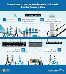 hong kong international airport floor plan international flight to be served through terminal 3 soekarno