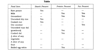ncert solutions for class 6th science chapter 2 components of food