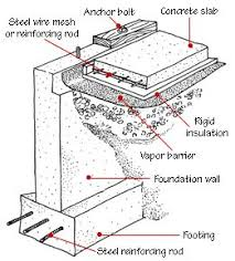 Best Kind Of Foundation Best 25 House Foundation Ideas On Pinterest Cheap Foundation