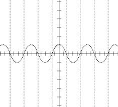 graph the asymptotes of a secant function dummies