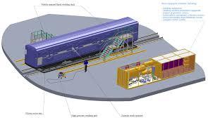 railway car washing complex