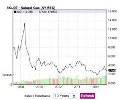 pattern energy debt an undervalued utility leveraged to higher energy prices gurufocus com