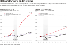 platinum partners hedge funds are maybe too for big money