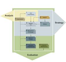 jmir using instructional design process to improve design and